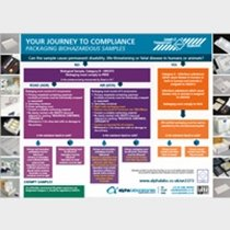 Your Journey to Compliance