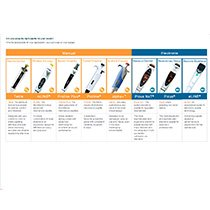 Choosing the Right Pipette