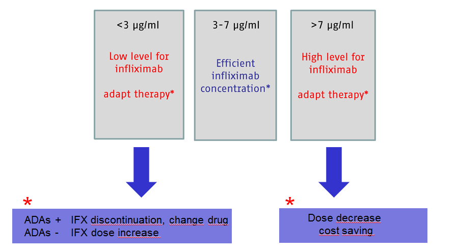 Infliximab_effectiveness_range