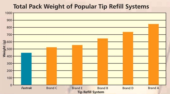 Tip Refill Systems Pack Weight
